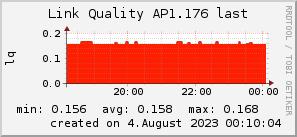 ap1.176_200x50_001eff_00ff1e_ff1e00_AREA_last.png