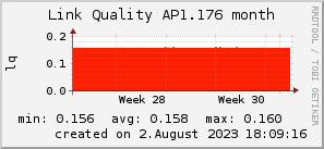 ap1.176_200x50_001eff_00ff1e_ff1e00_AREA_month.png