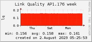 ap1.176_200x50_001eff_00ff1e_ff1e00_AREA_week.png