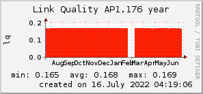 ap1.176_200x50_001eff_00ff1e_ff1e00_AREA_year.png