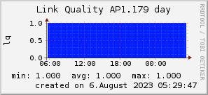 ap1.179_200x50_001eff_00ff1e_ff1e00_AREA_day.png