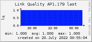 ap1.179_200x50_001eff_00ff1e_ff1e00_AREA_last.png