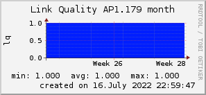 ap1.179_200x50_001eff_00ff1e_ff1e00_AREA_month.png