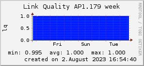 ap1.179_200x50_001eff_00ff1e_ff1e00_AREA_week.png