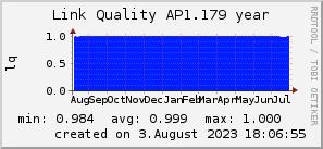 ap1.179_200x50_001eff_00ff1e_ff1e00_AREA_year.png