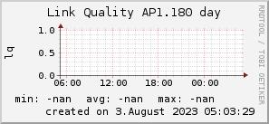ap1.180_200x50_001eff_00ff1e_ff1e00_AREA_day.png