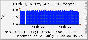 ap1.180_200x50_001eff_00ff1e_ff1e00_AREA_month.png