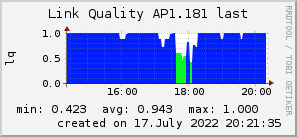 ap1.181_200x50_001eff_00ff1e_ff1e00_AREA_last.png