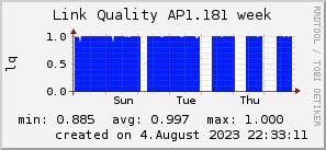 ap1.181_200x50_001eff_00ff1e_ff1e00_AREA_week.png