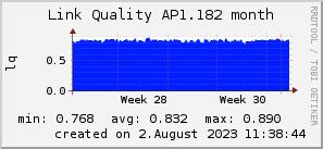 ap1.182_200x50_001eff_00ff1e_ff1e00_AREA_month.png