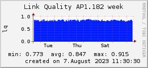 ap1.182_200x50_001eff_00ff1e_ff1e00_AREA_week.png