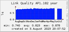 ap1.182_200x50_001eff_00ff1e_ff1e00_AREA_year.png