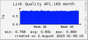 ap1.183_200x50_001eff_00ff1e_ff1e00_AREA_month.png