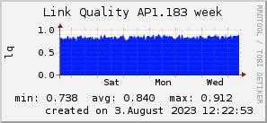 ap1.183_200x50_001eff_00ff1e_ff1e00_AREA_week.png