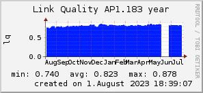 ap1.183_200x50_001eff_00ff1e_ff1e00_AREA_year.png