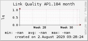 ap1.184_200x50_001eff_00ff1e_ff1e00_AREA_month.png