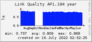ap1.184_200x50_001eff_00ff1e_ff1e00_AREA_year.png