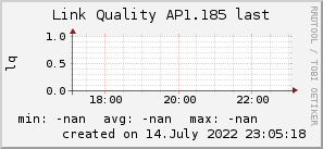 ap1.185_200x50_001eff_00ff1e_ff1e00_AREA_last.png