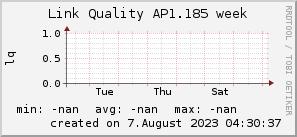 ap1.185_200x50_001eff_00ff1e_ff1e00_AREA_week.png