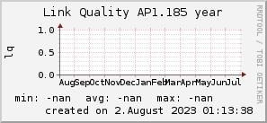 ap1.185_200x50_001eff_00ff1e_ff1e00_AREA_year.png