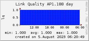 ap1.188_200x50_001eff_00ff1e_ff1e00_AREA_day.png