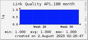 ap1.188_200x50_001eff_00ff1e_ff1e00_AREA_month.png