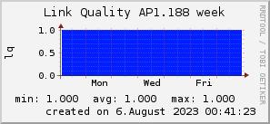 ap1.188_200x50_001eff_00ff1e_ff1e00_AREA_week.png
