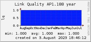 ap1.188_200x50_001eff_00ff1e_ff1e00_AREA_year.png