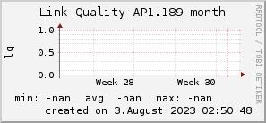 ap1.189_200x50_001eff_00ff1e_ff1e00_AREA_month.png