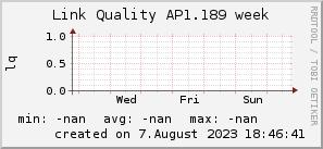 ap1.189_200x50_001eff_00ff1e_ff1e00_AREA_week.png