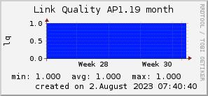 ap1.19_200x50_001eff_00ff1e_ff1e00_AREA_month.png