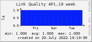 ap1.19_200x50_001eff_00ff1e_ff1e00_AREA_week.png