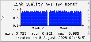 ap1.194_200x50_001eff_00ff1e_ff1e00_AREA_month.png