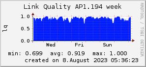 ap1.194_200x50_001eff_00ff1e_ff1e00_AREA_week.png