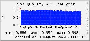 ap1.194_200x50_001eff_00ff1e_ff1e00_AREA_year.png