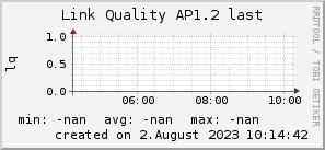 ap1.2_200x50_001eff_00ff1e_ff1e00_AREA_last.png