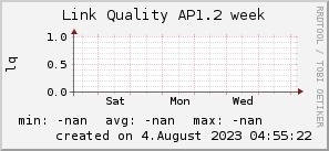 ap1.2_200x50_001eff_00ff1e_ff1e00_AREA_week.png