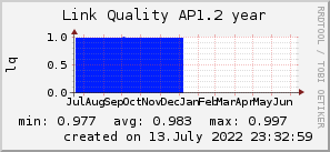 ap1.2_200x50_001eff_00ff1e_ff1e00_AREA_year.png