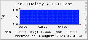 ap1.20_200x50_001eff_00ff1e_ff1e00_AREA_last.png