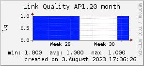 ap1.20_200x50_001eff_00ff1e_ff1e00_AREA_month.png