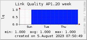 ap1.20_200x50_001eff_00ff1e_ff1e00_AREA_week.png