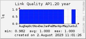 ap1.20_200x50_001eff_00ff1e_ff1e00_AREA_year.png