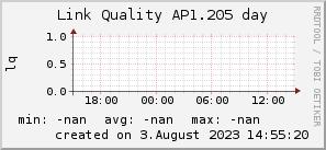 ap1.205_200x50_001eff_00ff1e_ff1e00_AREA_day.png