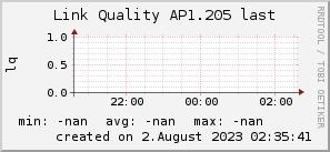ap1.205_200x50_001eff_00ff1e_ff1e00_AREA_last.png