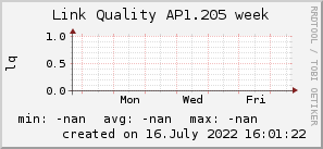 ap1.205_200x50_001eff_00ff1e_ff1e00_AREA_week.png