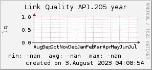 ap1.205_200x50_001eff_00ff1e_ff1e00_AREA_year.png