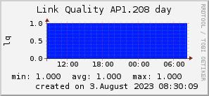 ap1.208_200x50_001eff_00ff1e_ff1e00_AREA_day.png