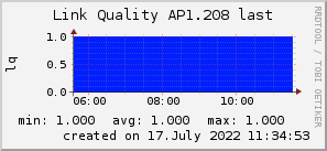 ap1.208_200x50_001eff_00ff1e_ff1e00_AREA_last.png