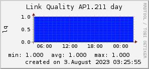 ap1.211_200x50_001eff_00ff1e_ff1e00_AREA_day.png