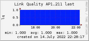 ap1.211_200x50_001eff_00ff1e_ff1e00_AREA_last.png